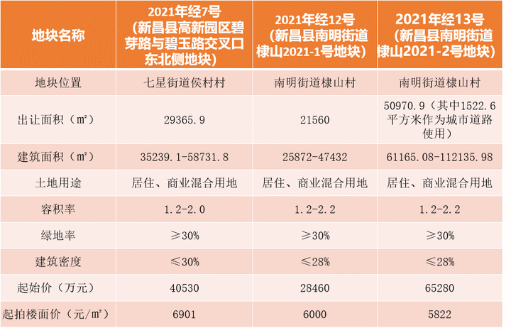 新昌3地连拍,最高成交楼面价8961元/㎡,金辉首入新昌