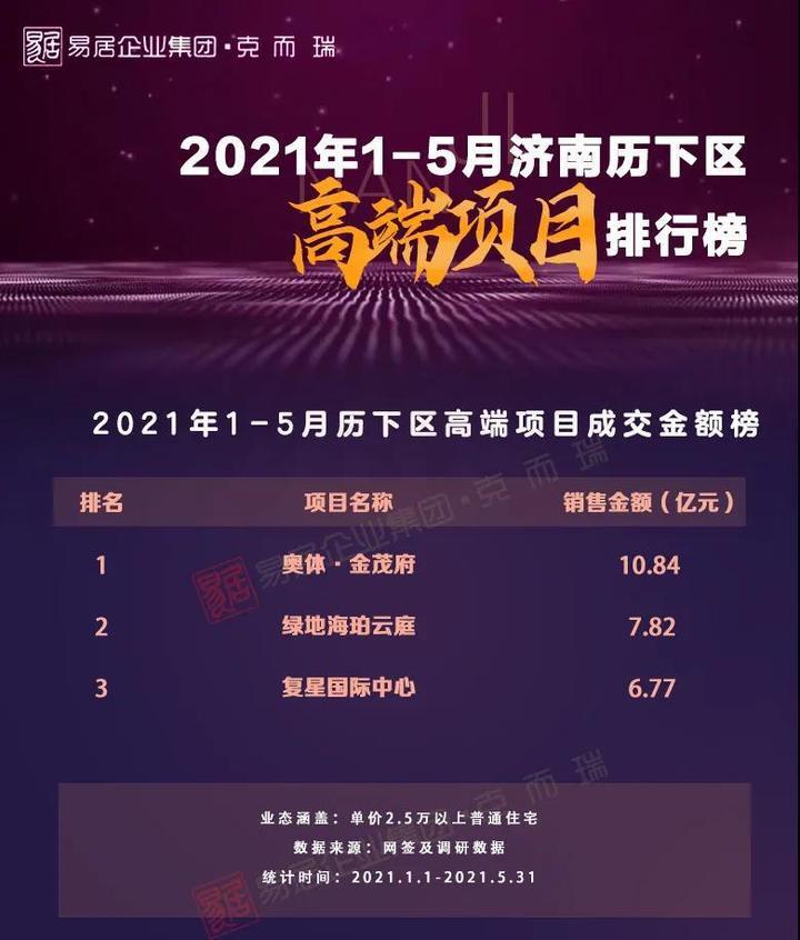 2021年1-5月济南房地产销售榜出炉!TOP10房企楼盘新排名来了