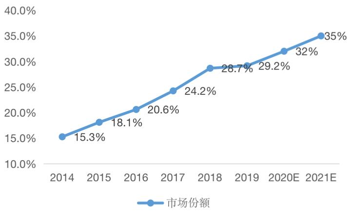 挑战2021丨物管篇:30家物企在管规模将过亿 联合上市或成趋势