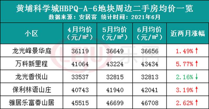 白云金沙洲有二手房涨价8.5% 广州追地满月