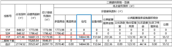 """新增155户!商业楼改商业街!凤岭北一""""商改住""""项目来了"""