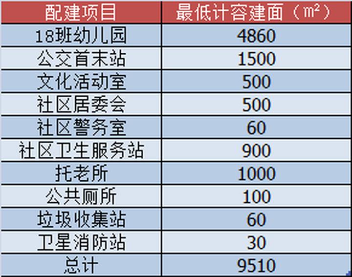 9669元/㎡起拍!狮山小塘挂牌8.3万㎡商住地 就在南海医院对面!