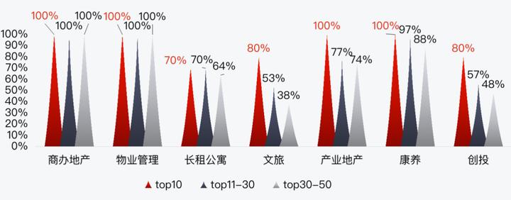 深度研究丨房企多元化格局已形成,商办和物管成TOP50标配