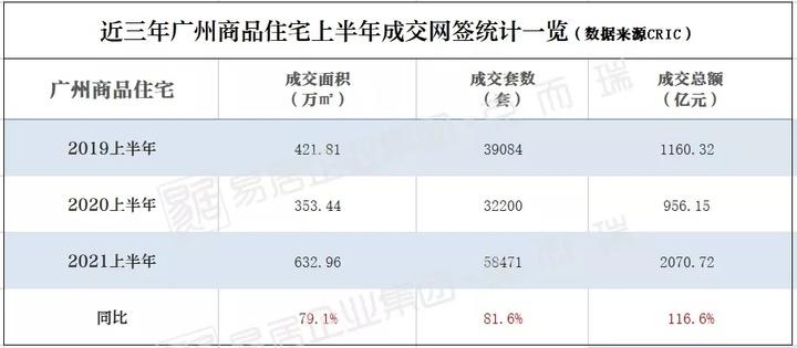 破2000亿大关!2021上半年广州房企销售排行榜正式发布!