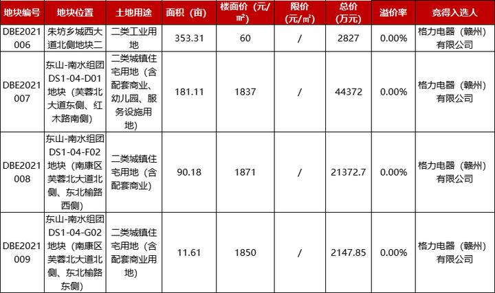 土拍快讯 |格力13.86亿斩获南康区6宗地,共约870.25亩