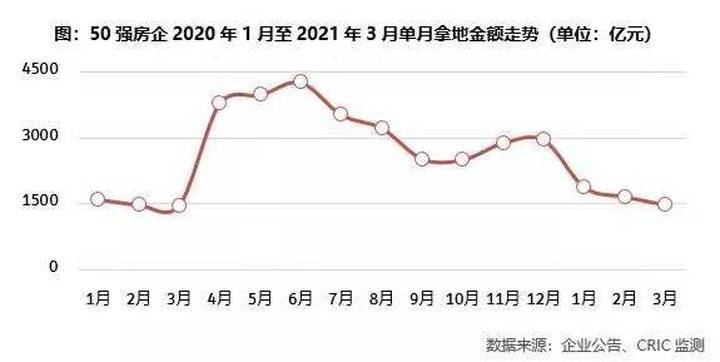 2021年一季度中国房地产企业新增货值TOP100排行榜