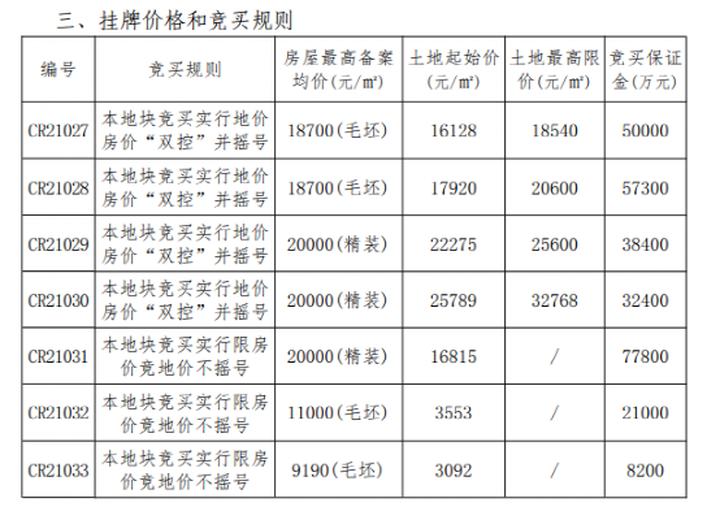 房价封顶3万/㎡!南通终于迎来集中土拍,29宗超217万㎡土地待出让