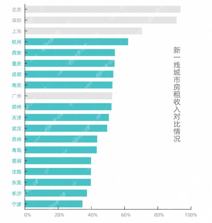 房价收入比最高的城市在哪