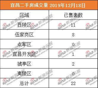 12.17宜昌商品住宅成交43套