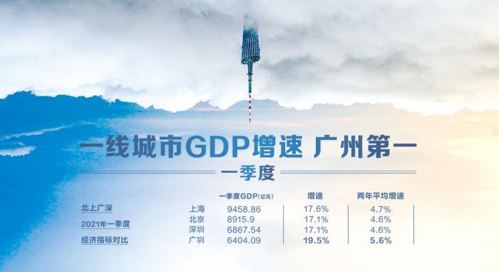 gdp最高的城市_一线城市一季度经济成绩单:广州GDP增速最高