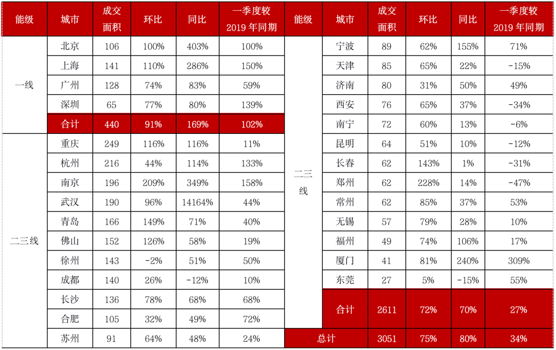 表:2021年3月及一季度28个典型城市分能级新建商品住宅成交情况(单位:万平方米)