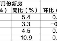 70城最新房价出炉,青岛、海口、银川领涨