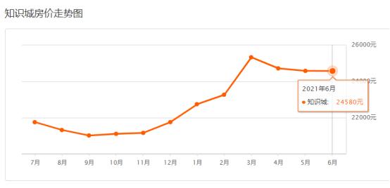 金沙洲有二手房涨价8.5%