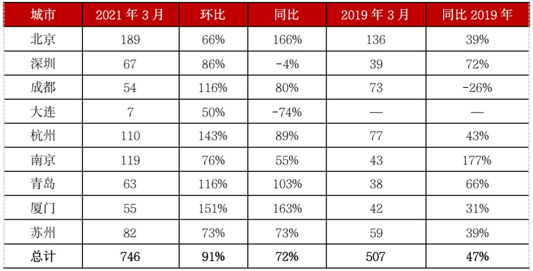 注:上表中城市成交量为3月根据22日左右数据预估得到数据来源:CRIC中国房地产决策咨询系统
