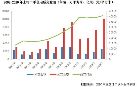 上海二手房成交量價