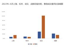 自如研究院发布长租市场上半年数据:武汉、成都、上海成交最为活