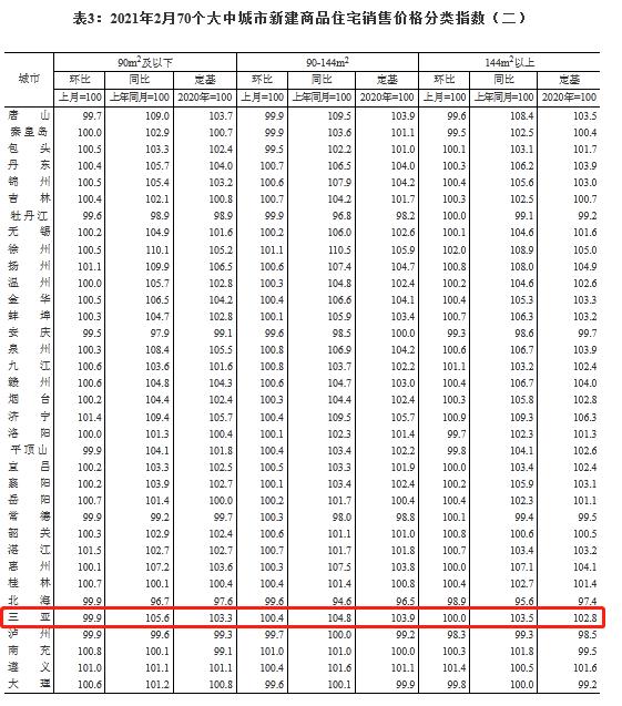 三亚新房价格环比上涨0.2%