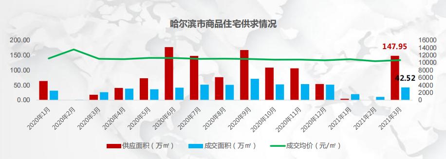 數據來源于:易居哈爾濱房地產市場3月報