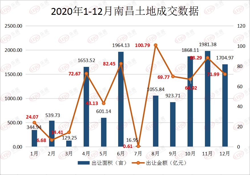2020年南昌土地市场揽金642亿