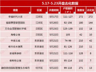 惨!武汉上周14盘推售,半数项目去化率仅个位!