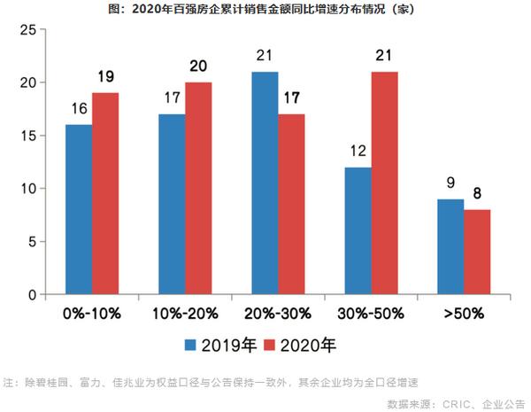 2020年百强房企累计销售金额同比增速分布情况
