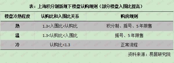 上海积分制新规下楼盘认购规则