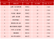 海口3月第2周住宅成交榜单TOP10出炉 金隅阳光郡四期夺冠
