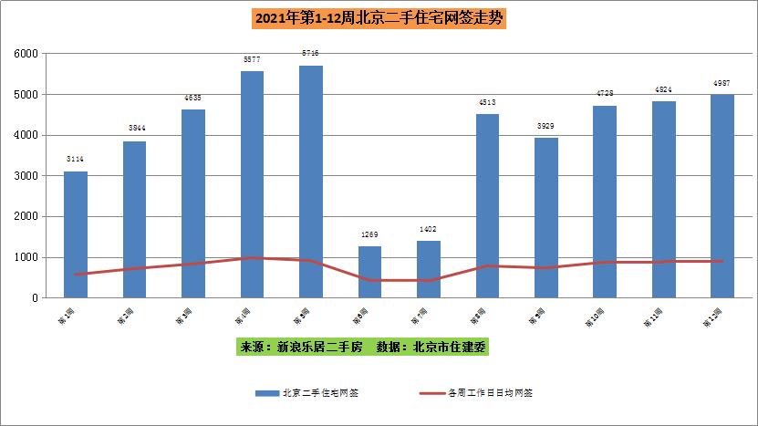 第12周北京二手网签4987套