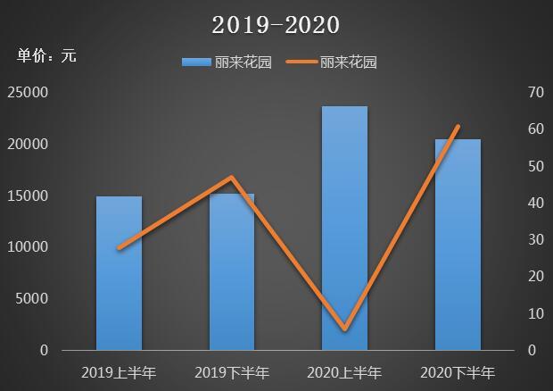 数据来源:北京美联市场研究部