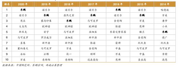 注:天猫双11瓷砖热销品牌TOP10(上图)