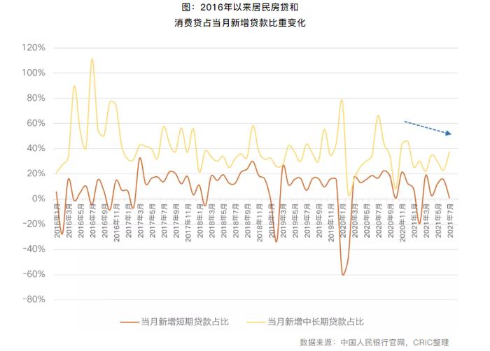 """重点城市房贷利率超七成上调,多城二手房近乎""""停贷"""""""