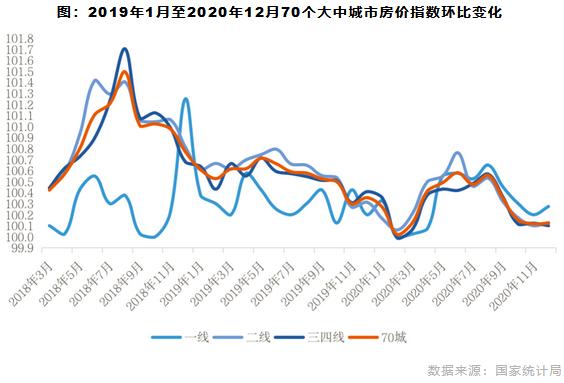 2019年1月至2020年12月70个大中城市房价指数环比变化