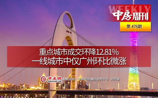 重点城市成交环降12.81%