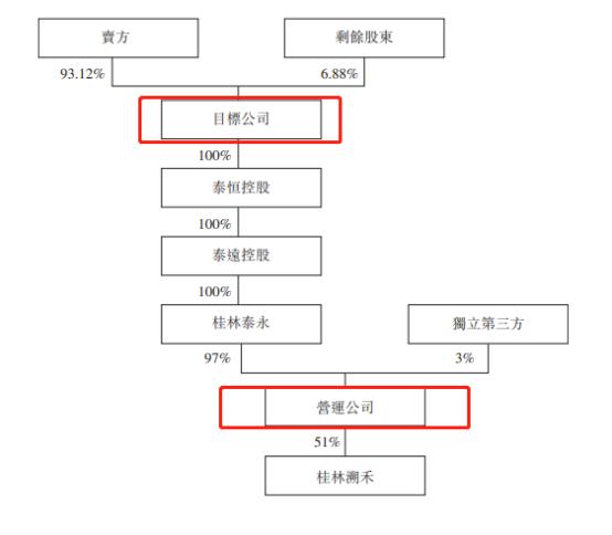 重组前目标公司的股权架构图