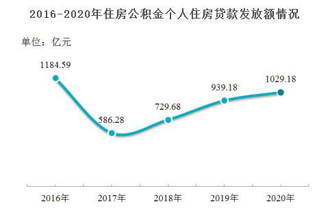 2020年上海发放个人住房贷款15.08万笔 超千亿元