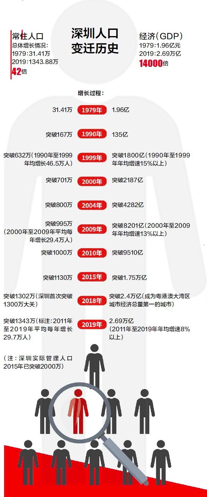 """深圳的gdp_城市资讯 GDP预期增长6.5%,深圳""""小目标""""背后的商业机会和大..."""