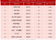 海口3月第1周住宅成交榜单TOP10出炉 开维生态城夺冠