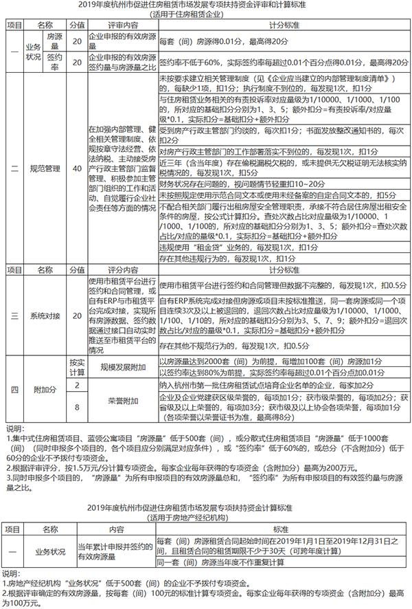 2019年度杭州市促进住房租赁市场发展专项扶持资金评审和计算标准