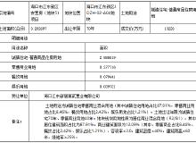 海口江东新区1.3亿成功出让一宗安置房地块 约合49亩