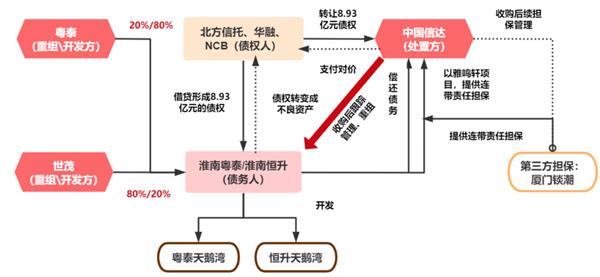 數據來源:粵泰債務重組公告、CRIC整理