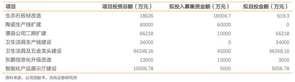注:东鹏IPO募投项目概况