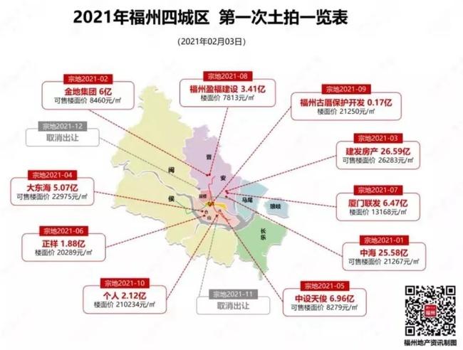 2021年福州四城区 第一次土拍一览表