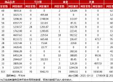 市场成交 10月14日武汉商品住房网签515套,东西湖区居首