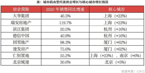 城市机会型代表房企增长与核心城市增长情况