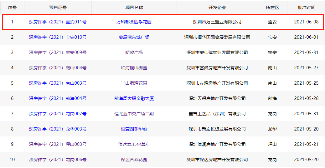 深圳市房地产信息平台显示备案信息
