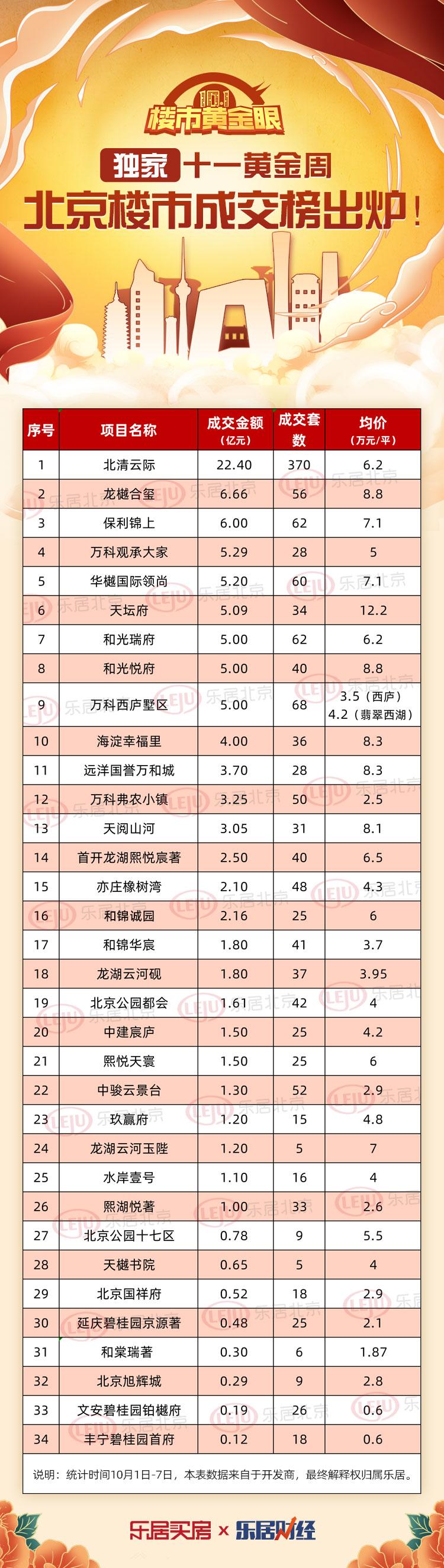 万科弗农小镇黄金周成交3.25亿