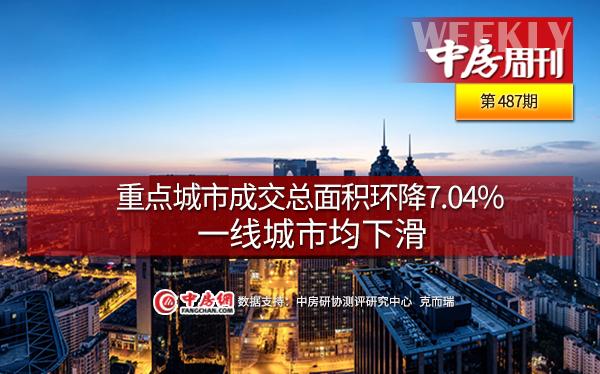 重点城市成交总面积环降7.04%