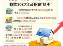"""2020年重庆住房公积金""""账本""""出炉"""