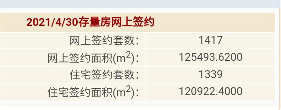 4月北京二手房网签没突破2万套