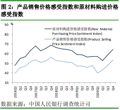 產品銷售價格感受指數和原材料購進價格感受指數